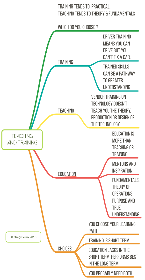 Teaching and Training Are Education.mindnode