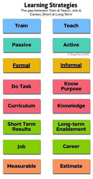 Learning training strategies