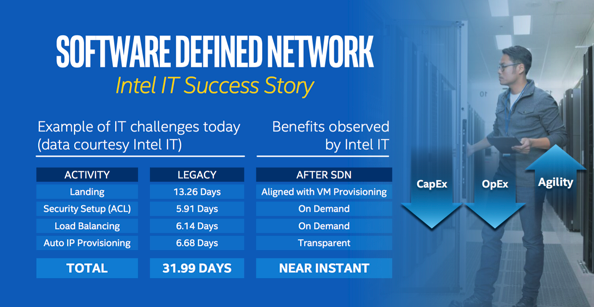 Software Defined Infrastructure at Intel