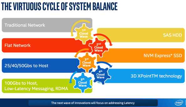The Focus on Latency
