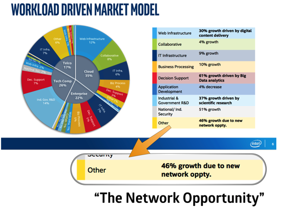 Intel less 46% growth in network opportunity