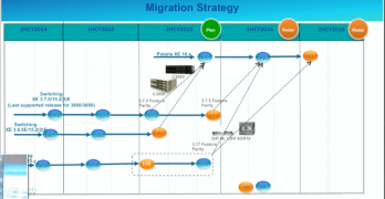 Cisco Merging IOS-XE Code Trains