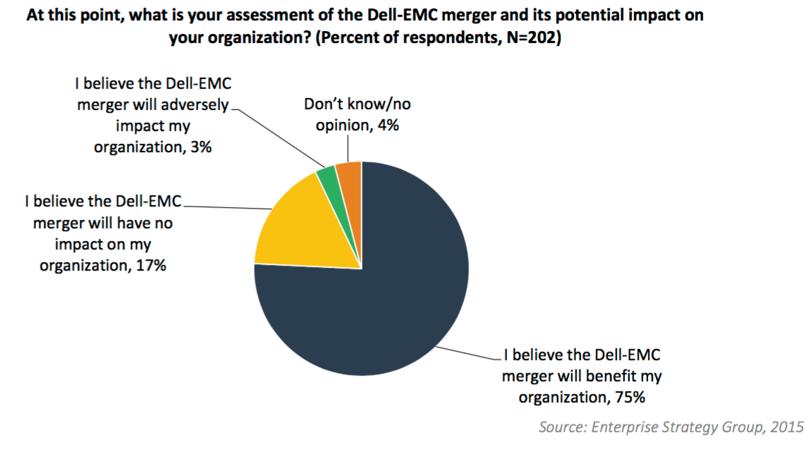 dell-emc-merger-sentiment.png