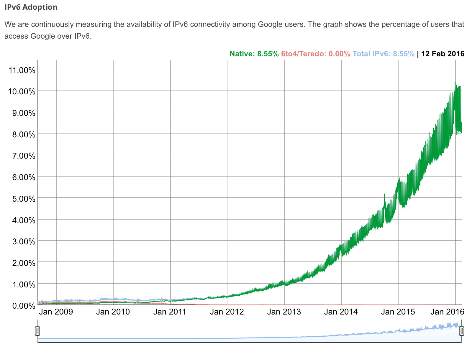 IPv6-google-adoption-20160214.png