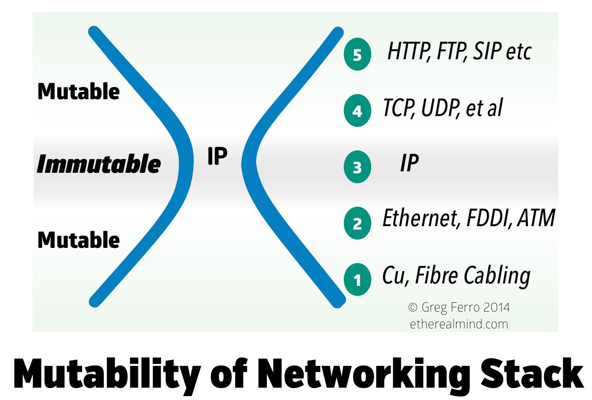 immutable-ip