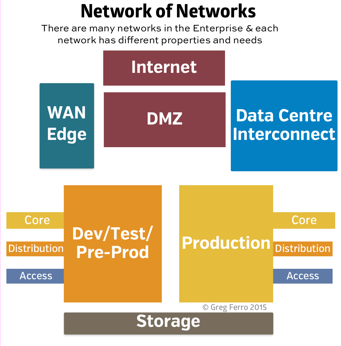network-of-networks-data-centre.png
