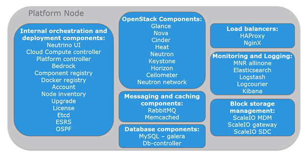 OpenStack-components-2016.png