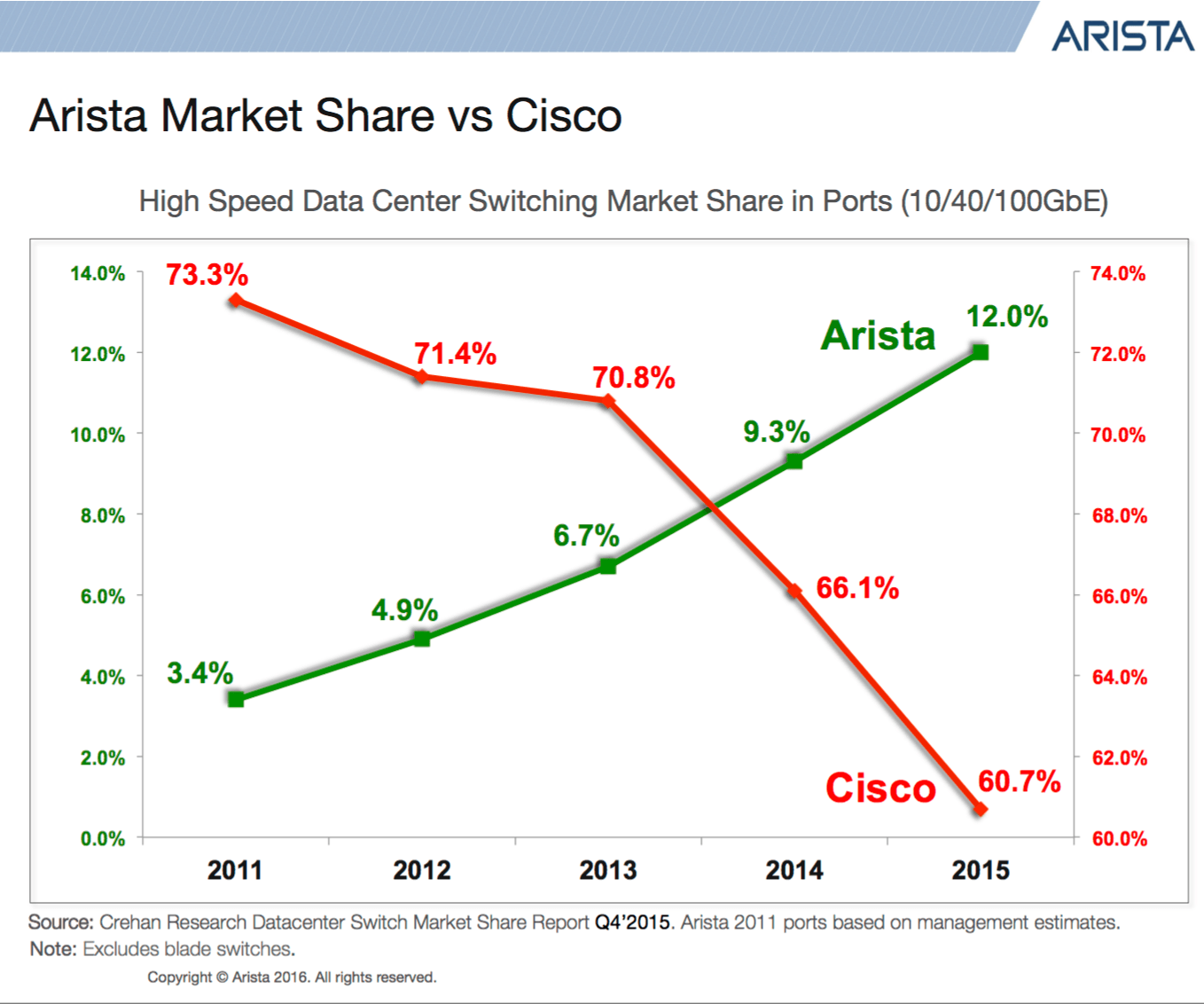 aristas-market-share-growth-opt.png