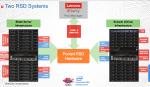 Single manager, mulitple hardware platforms