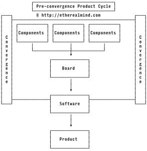 preconvergence-product-cycle-2-opt