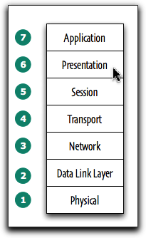 Use the OSI Model