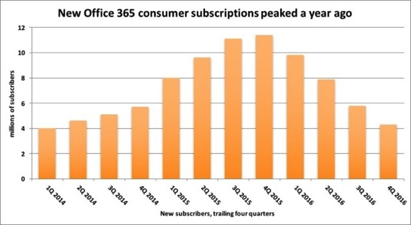 Office365 new subs 100706400 large
