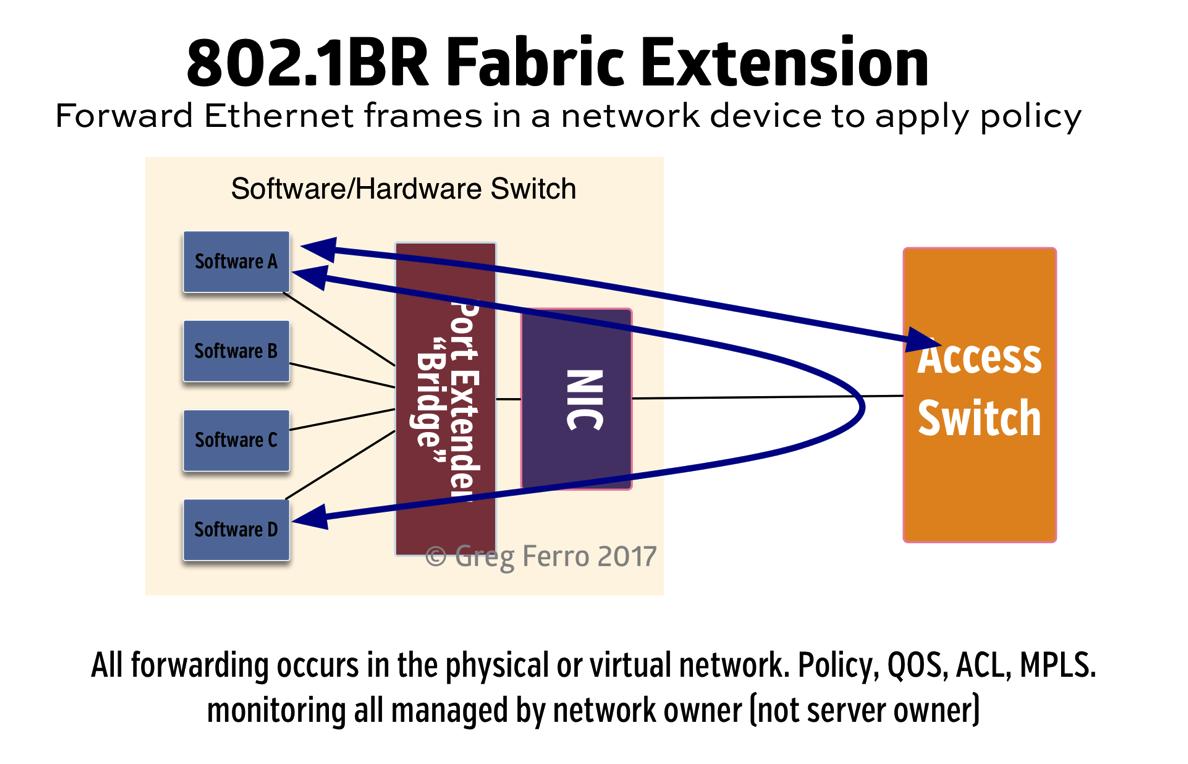 802.1BR-port-extender