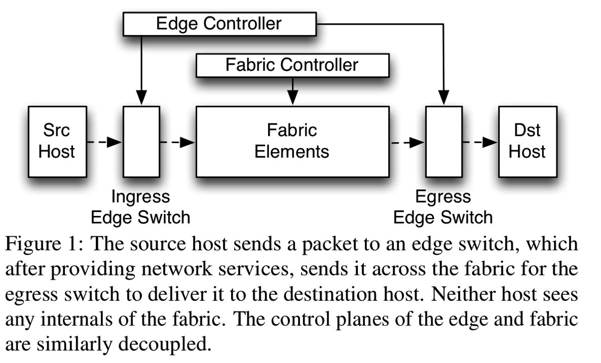 Fabric-network-using-mpls