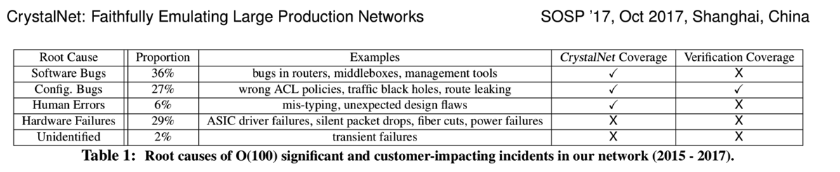 Microsoft Azure analysis of network incidents root cause
