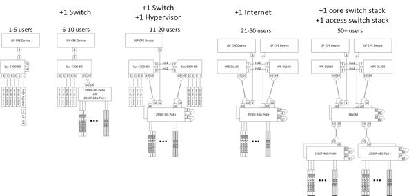 Response: BYO Branch NFV - EtherealMind
