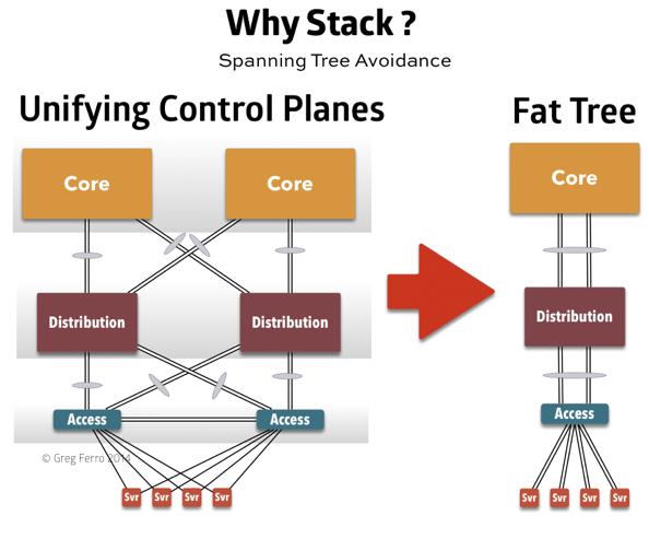 Fat tree avoid spanning tree 1 opt