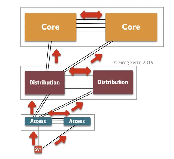 Fat tree avoid spanning tree 2 opt