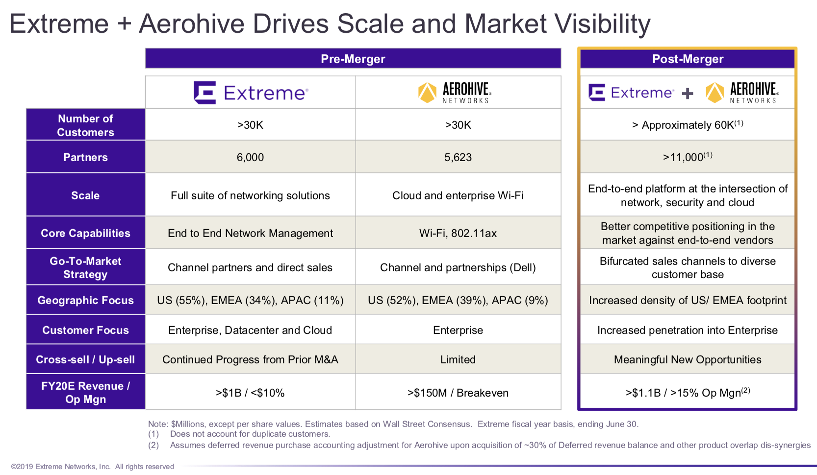 Analysis: Extreme Buys Aerohive  Not bad  - EtherealMind
